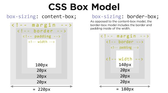 CSS3 Box Sizing Model showing Content-Box and Border-Box