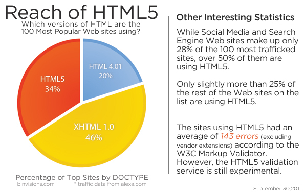 Number of Web sites using HTML5 as of September, 2011.